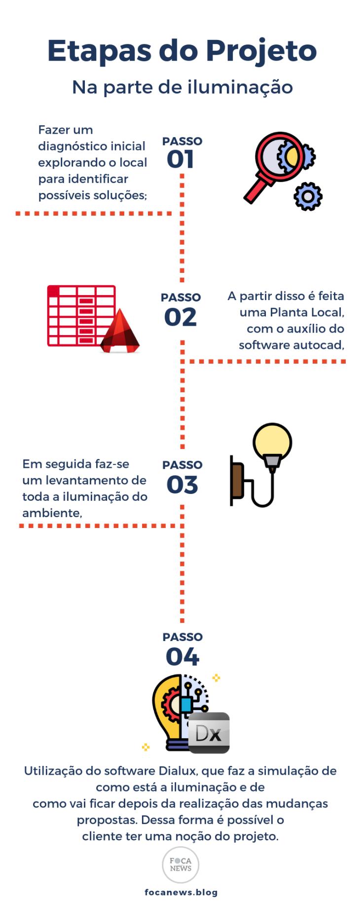 Etapas do Projeto (2) (1)