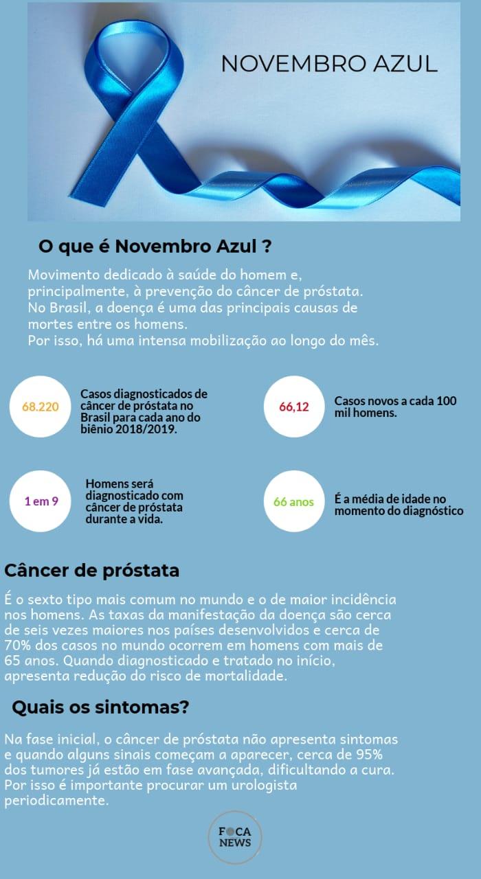 infográfico Novembro Azul
