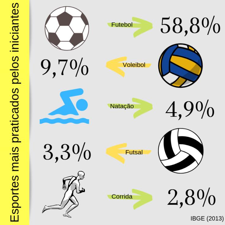 Infográfico (Modalidades esportivas).png