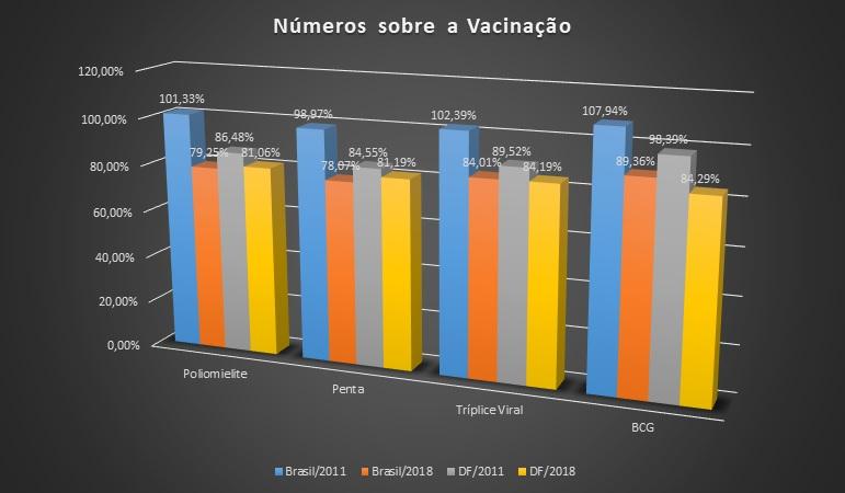 Gráfico Vacinas