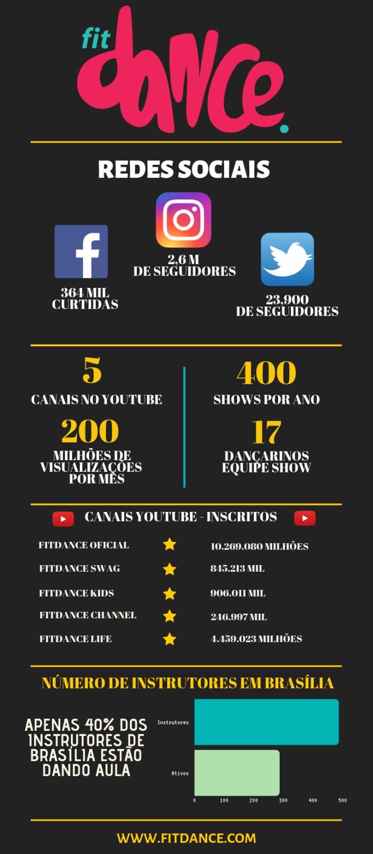 Infográfico Fitdance