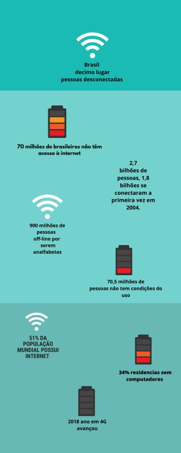 70 milhões de brasileiros não têm acesso à internet