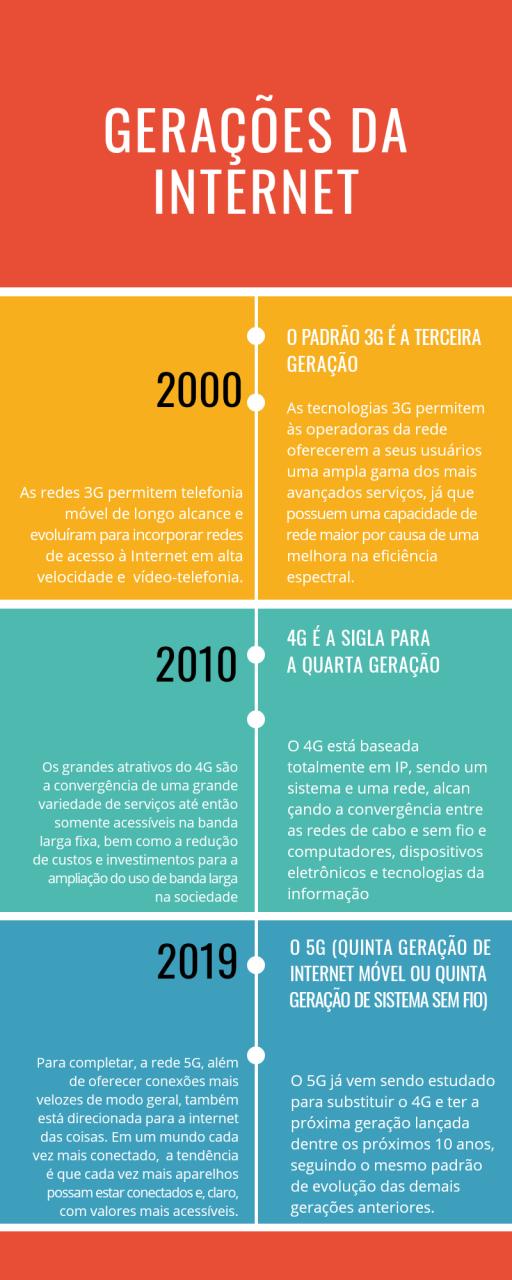 INFOGRÁFICO gerações da internet